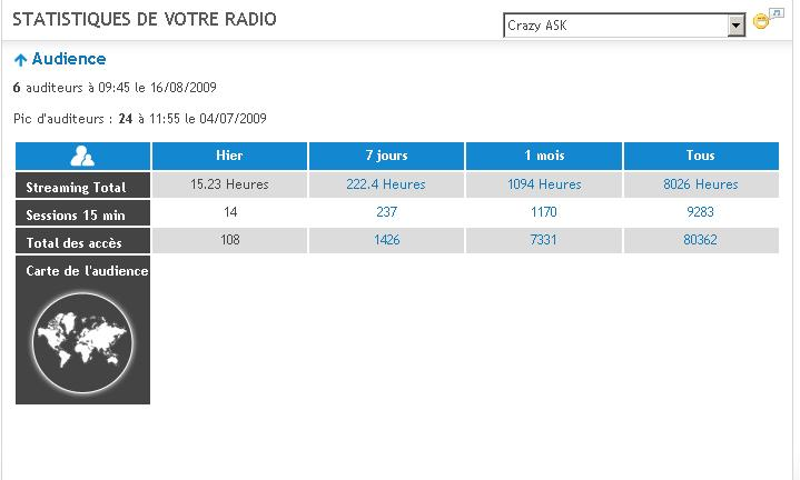 Stats Radio Stat310