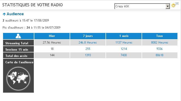 Stats Radio Stat410