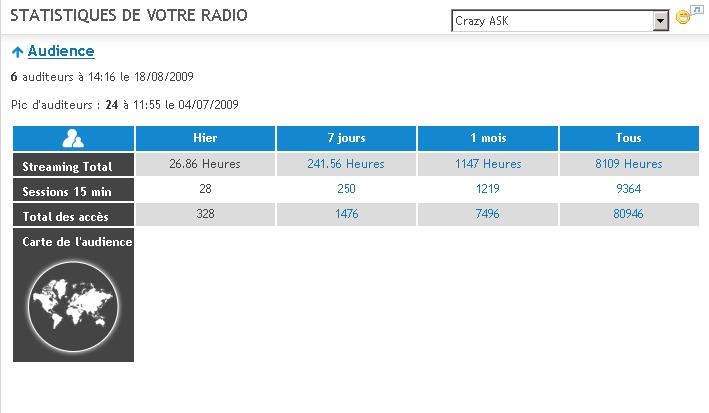 Stats Radio Stat510