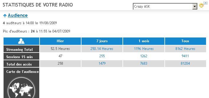 Stats Radio Stat610