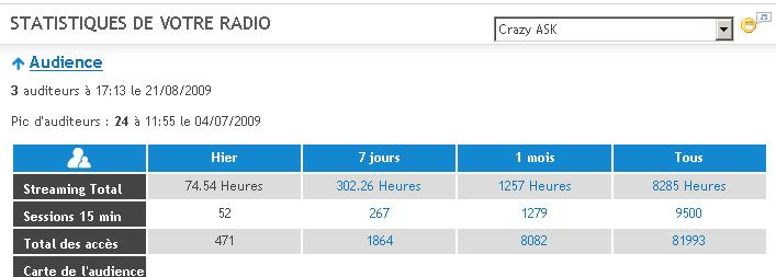Stats Radio Stat810