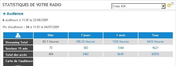 Stats Radio Stat910