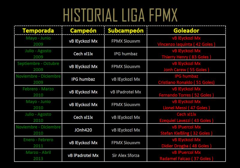 Ligas Y Torneos FIFA 13