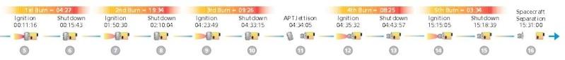 Lancement Proton-M / SES6. 03.06.13  Screen92