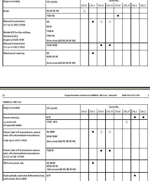questions techniques : huile de boite et probleme ressort 231_3_10