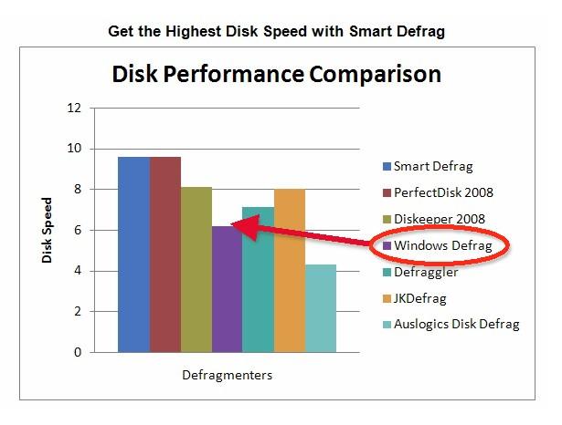 Qual'è il miglior programma free per la Deframentazione? Isdcom11