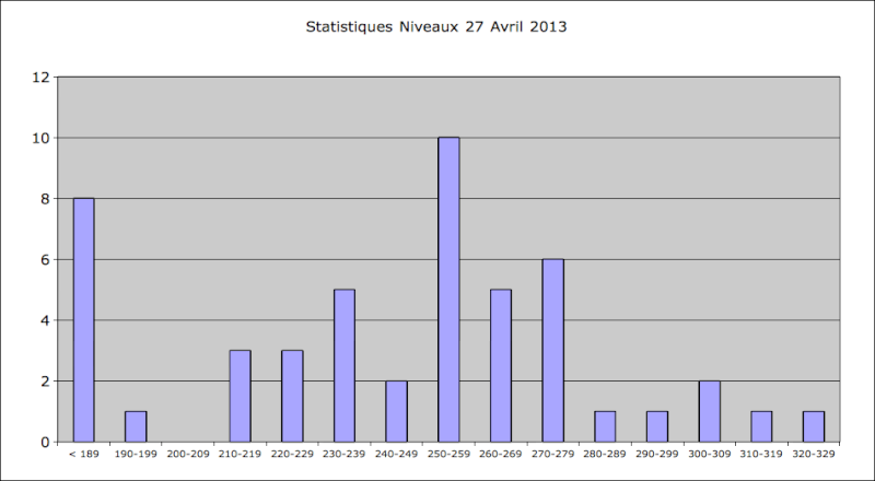 Statistiques Milice - Page 3 Captur12