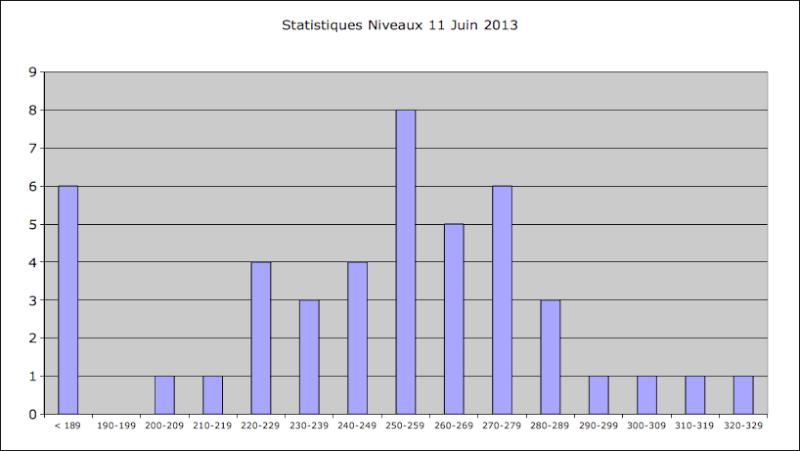 Statistiques Milice - Page 3 Captur37