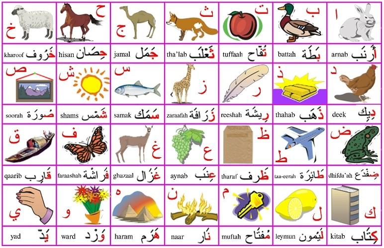 Alphabet picture chart Alphab10