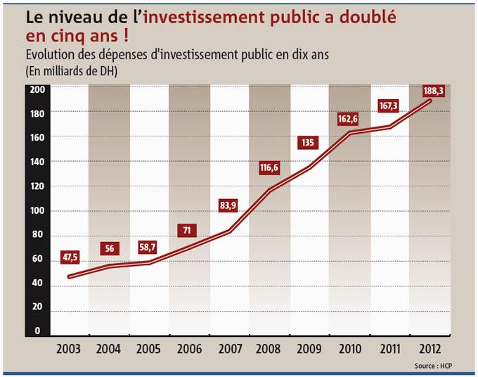 Coupe budgétaire : pourquoi la polémique ? Invest10