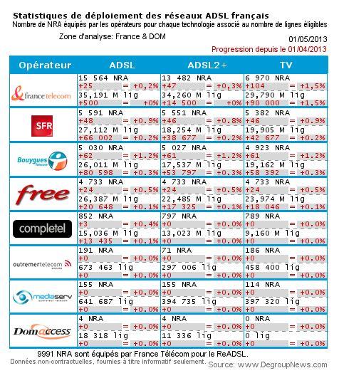Bilan du déploiement ADSL: En avril Bouygues Telecom est en tête. Bilanm10