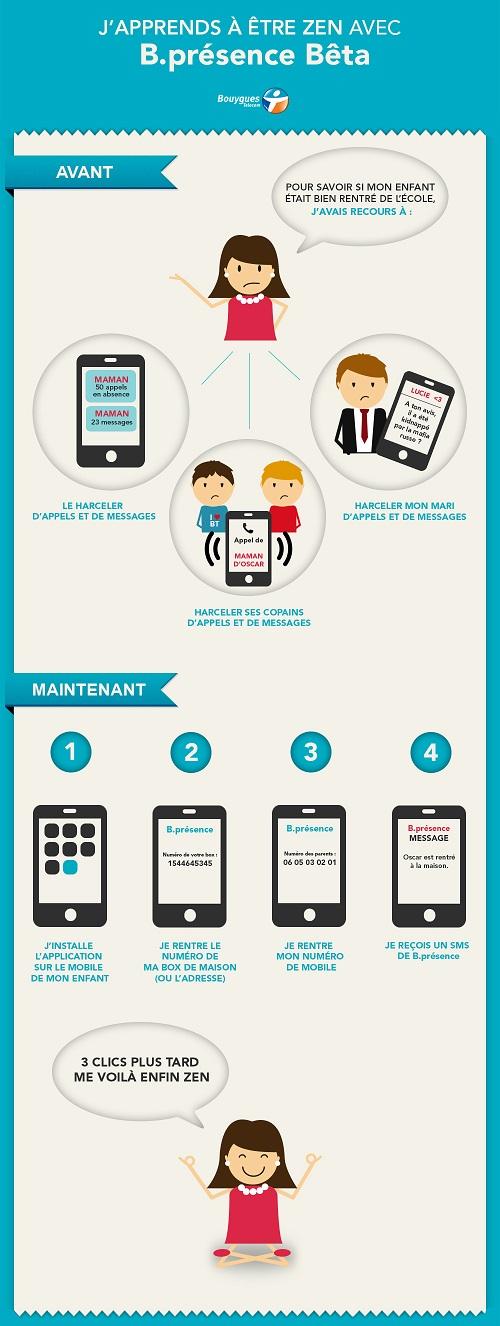 Bouygues Telecom teste B.présence: être alerté sans se soucier. Infogr11