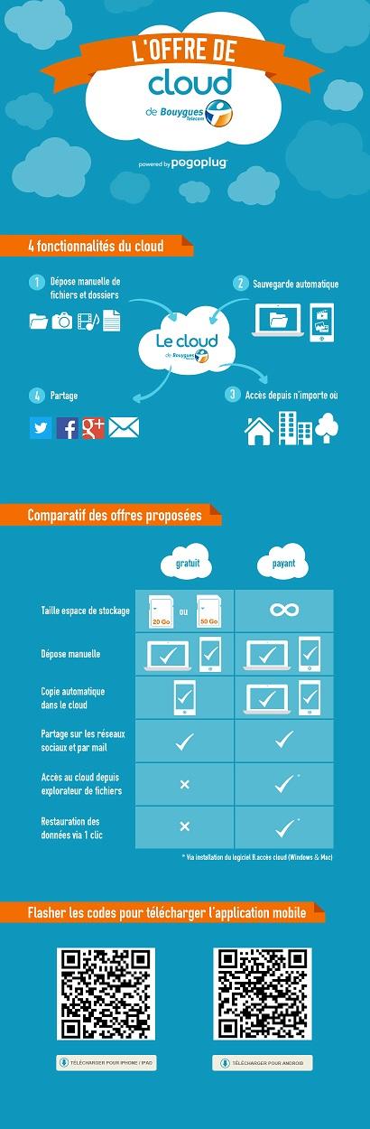 Le Cloud de Bouygues Telecom: 20Go offert, pour l'adopter. Infogr12