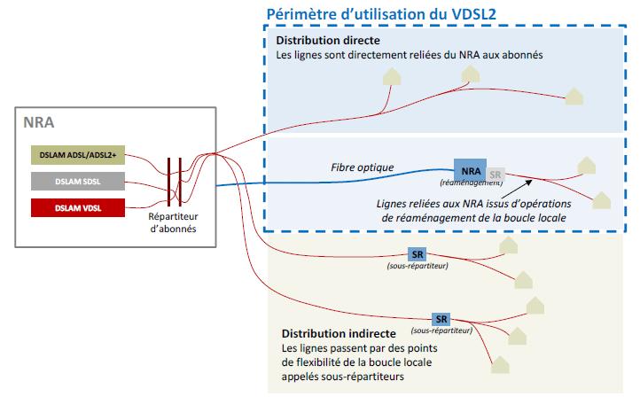 Avis favorable sur le VDSL2: Bbox Sensation ready. Vdsl210