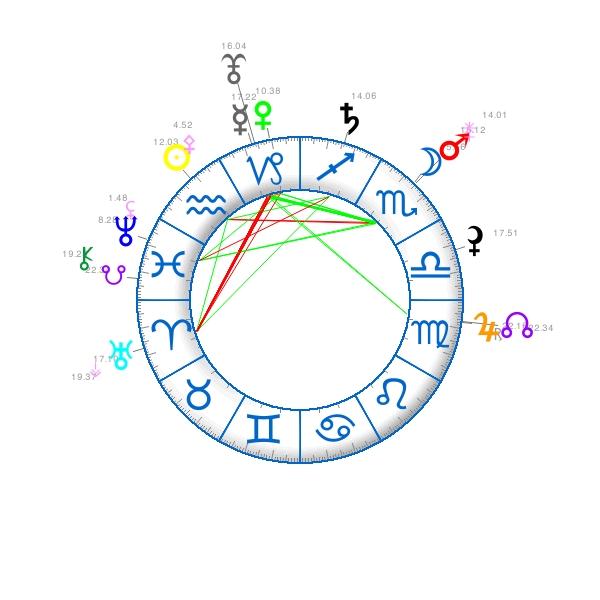 7 ième carré Uranus - Pluton  44910