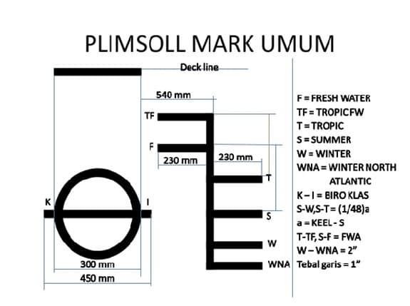 ligne de PLIMSOLL 48422510