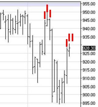FAZ - Direxion Daily Finan. Bear 3X Shs(ETF) Faz10