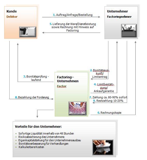 Factoring wird als Liquiditätsquelle und Firmenabsicherung unterschätzt Factor11