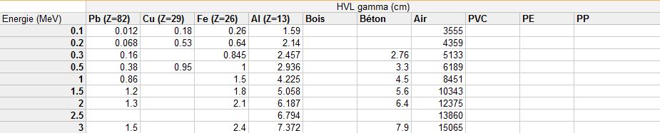 Valeurs de HVL pour divers matériaux ? Hvl11