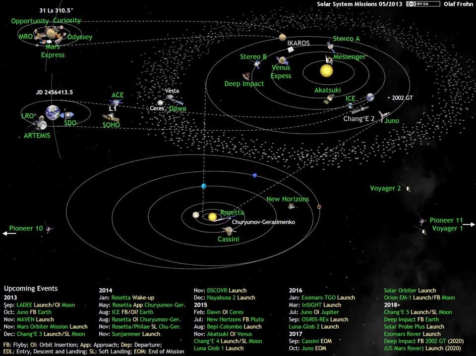 Les sondes spatiales en activité et en développement 94089810