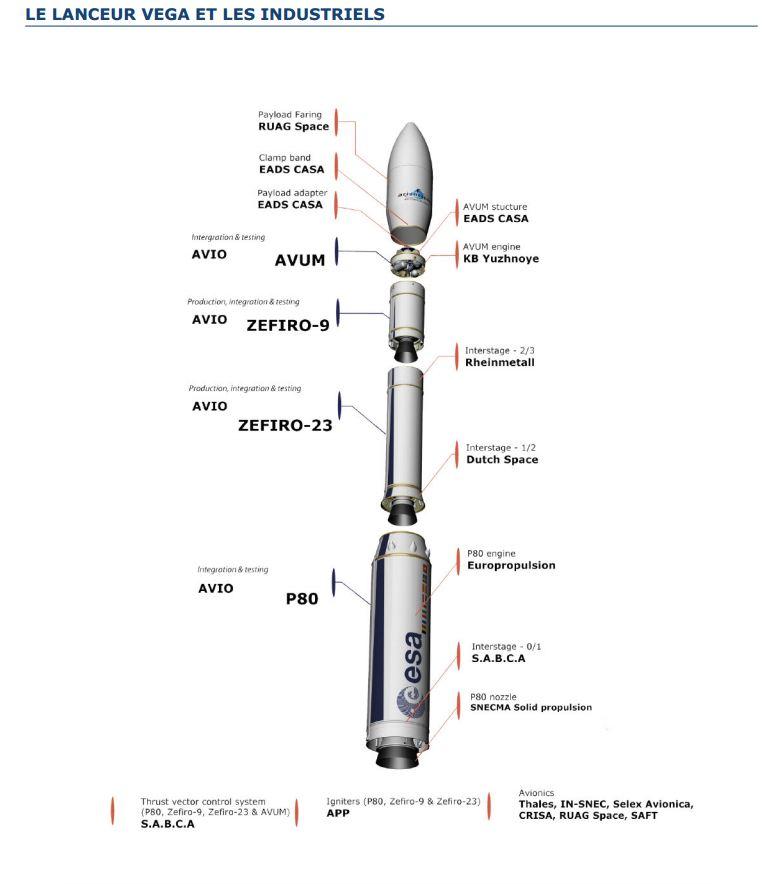 Vega VV02 (VNREDSat + Proba-V) - 7.5.2013 - Page 3 A10
