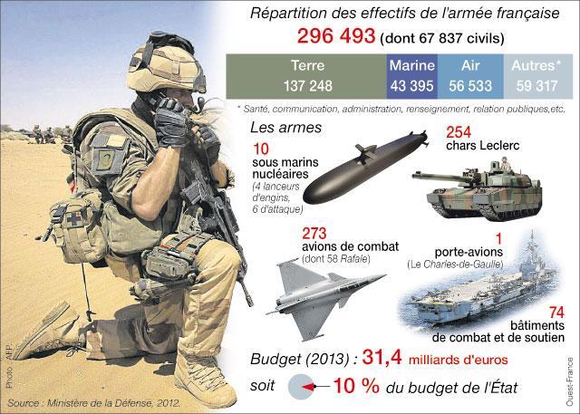 Budget des armées : désaccord gouvernemental Budget10