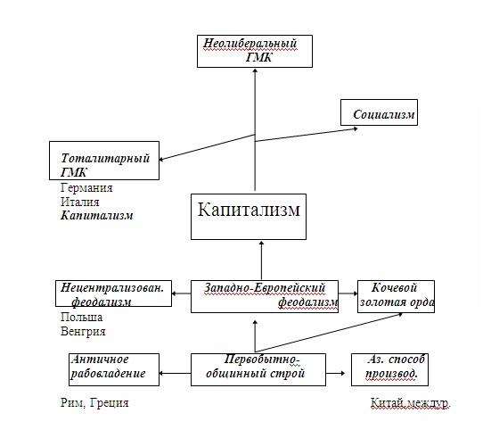 Марксизм и материалистическое понимание истории. Derevo10