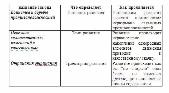 Диалектика и ее законы Dialek10