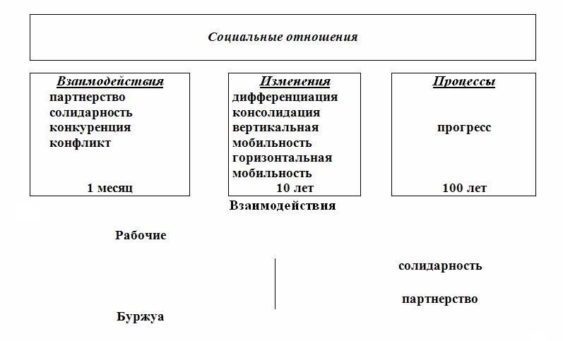 Социальные отношения и социальная структура Socio310