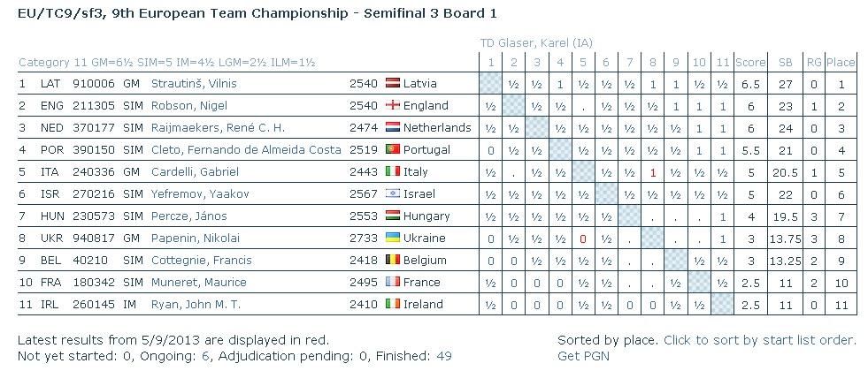 10ème Ch Europe par équipes : à prévoir + bilan Card10