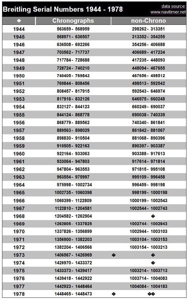 Breitling correspondance années/numéros de 1944 - 1978 Breitl10