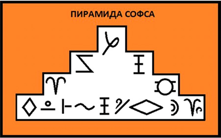 1. ПИРАМИДА СОФСА Ddnddd10