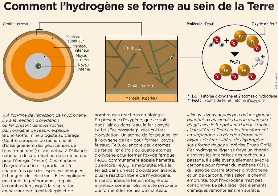 Les incroyables sources d'hydrogène naturel 15-05-12
