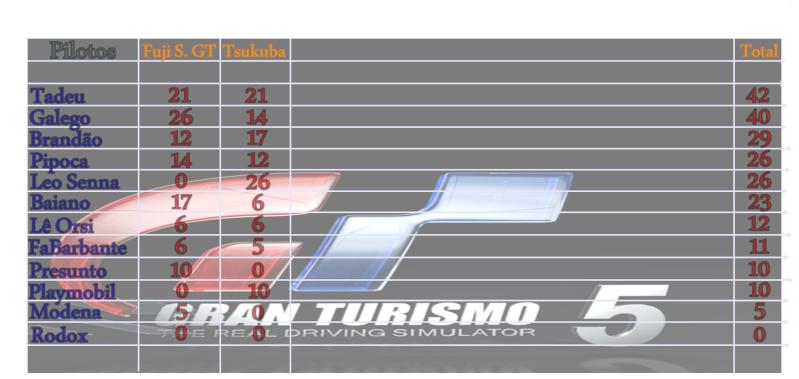 TABELA DE CLASSIFICAÇÃO GT300 - 1ª TEMPORADA Classi12