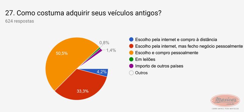 (NOTÍCIA): Publicada em 01/04/2019 a mais ampla pesquisa de antigomobilismo no Brasil -  Maxicar® 22daba10