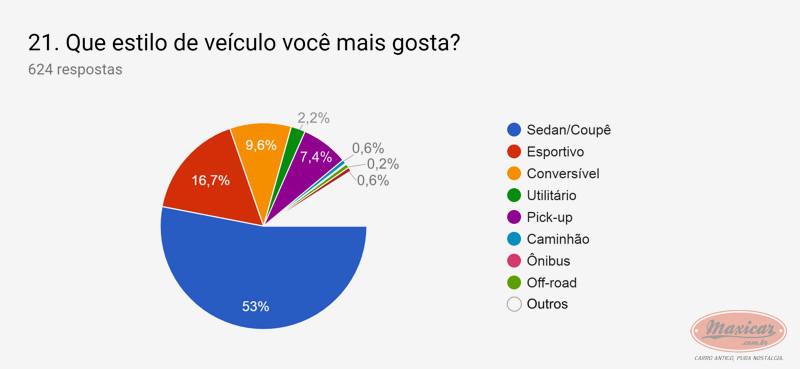 (NOTÍCIA): Publicada em 01/04/2019 a mais ampla pesquisa de antigomobilismo no Brasil -  Maxicar® 2d85ff10