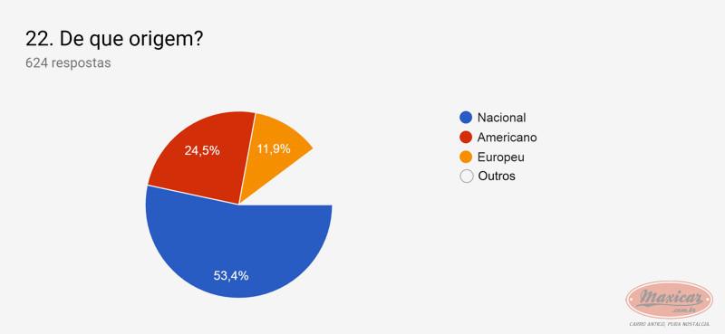 (NOTÍCIA): Publicada em 01/04/2019 a mais ampla pesquisa de antigomobilismo no Brasil -  Maxicar® 3e207e10