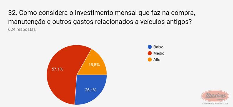 (NOTÍCIA): Publicada em 01/04/2019 a mais ampla pesquisa de antigomobilismo no Brasil -  Maxicar® 87916110