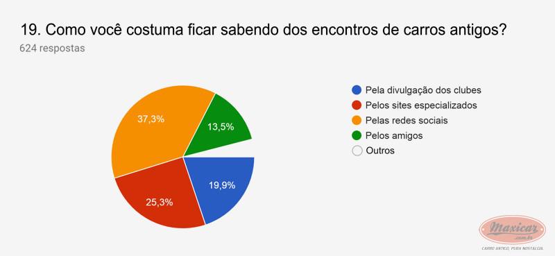 (NOTÍCIA): Publicada em 01/04/2019 a mais ampla pesquisa de antigomobilismo no Brasil -  Maxicar® A1a45b10