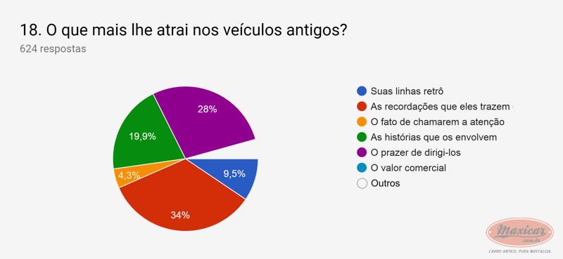 (NOTÍCIA): Publicada em 01/04/2019 a mais ampla pesquisa de antigomobilismo no Brasil -  Maxicar® Ac014d10