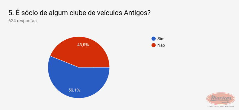 (NOTÍCIA): Publicada em 01/04/2019 a mais ampla pesquisa de antigomobilismo no Brasil -  Maxicar® F29f0810