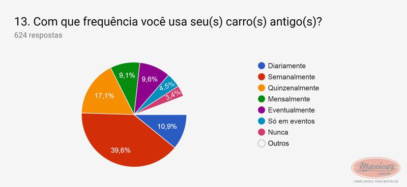 (NOTÍCIA): Publicada em 01/04/2019 a mais ampla pesquisa de antigomobilismo no Brasil -  Maxicar® F6146410