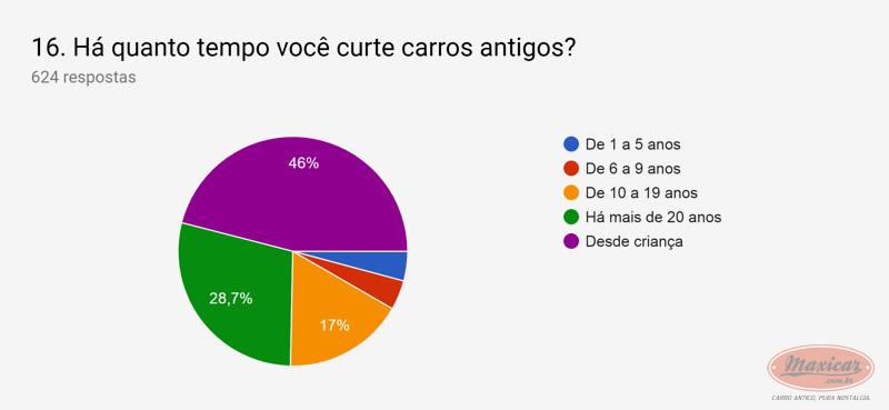 (NOTÍCIA): Publicada em 01/04/2019 a mais ampla pesquisa de antigomobilismo no Brasil -  Maxicar® F84a0410