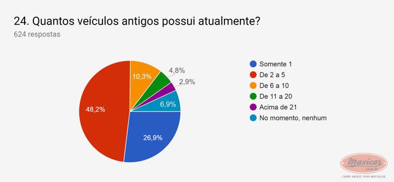 (NOTÍCIA): Publicada em 01/04/2019 a mais ampla pesquisa de antigomobilismo no Brasil -  Maxicar® Ff977810