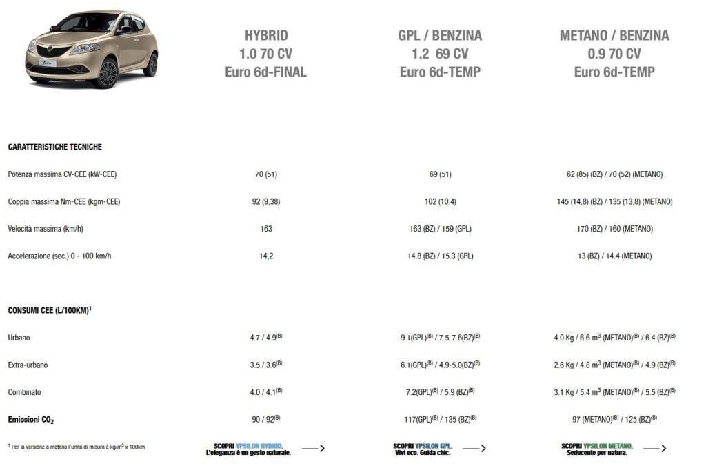 2015 - [Lancia] Ypsilon restylée - Page 6 2020-l11