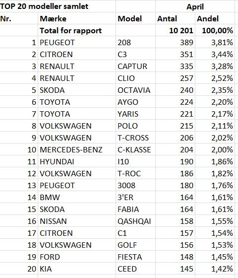 [Statistiques] Les chiffres européens  - Page 6 Dk10