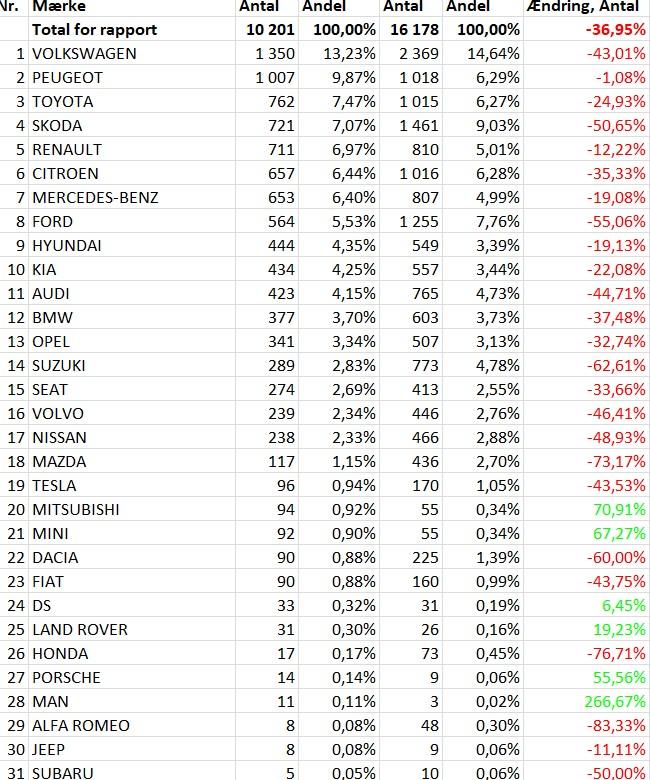 [Statistiques] Les chiffres européens  - Page 6 Dk11