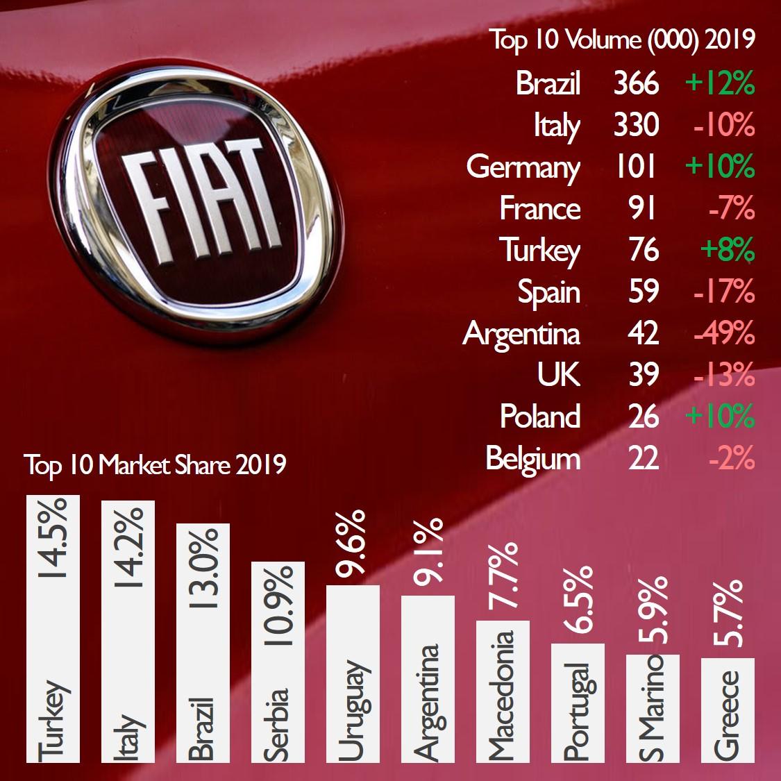 [Statistiques] Par ici les chiffres - Page 26 Fiat-b10