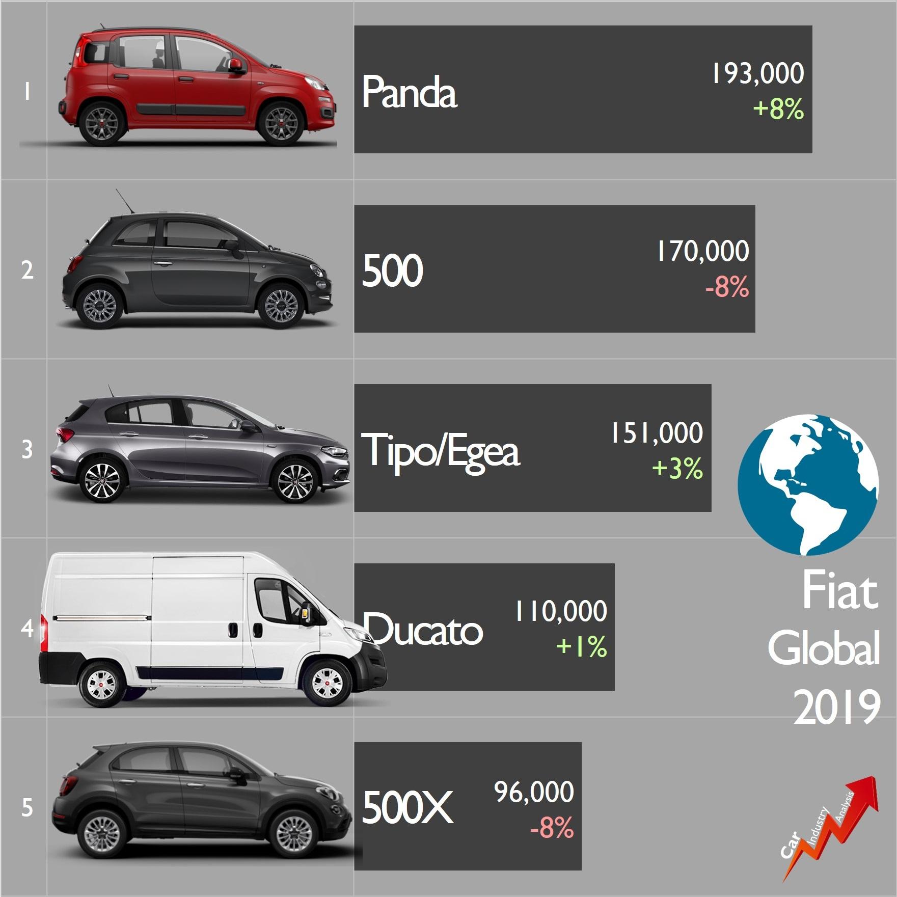 [Statistiques] Par ici les chiffres - Page 26 Fiat-b11