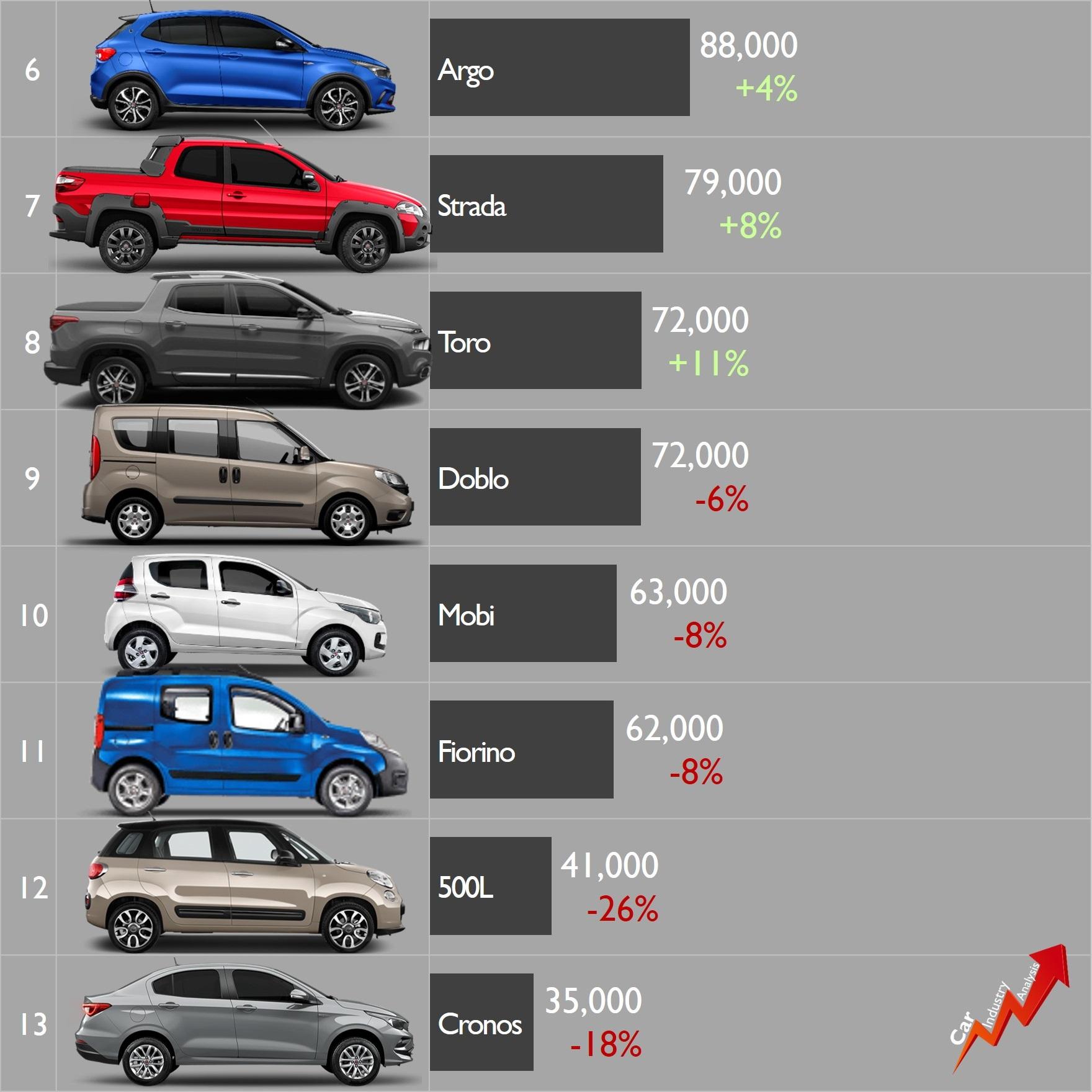 [Statistiques] Par ici les chiffres - Page 26 Fiat-b12